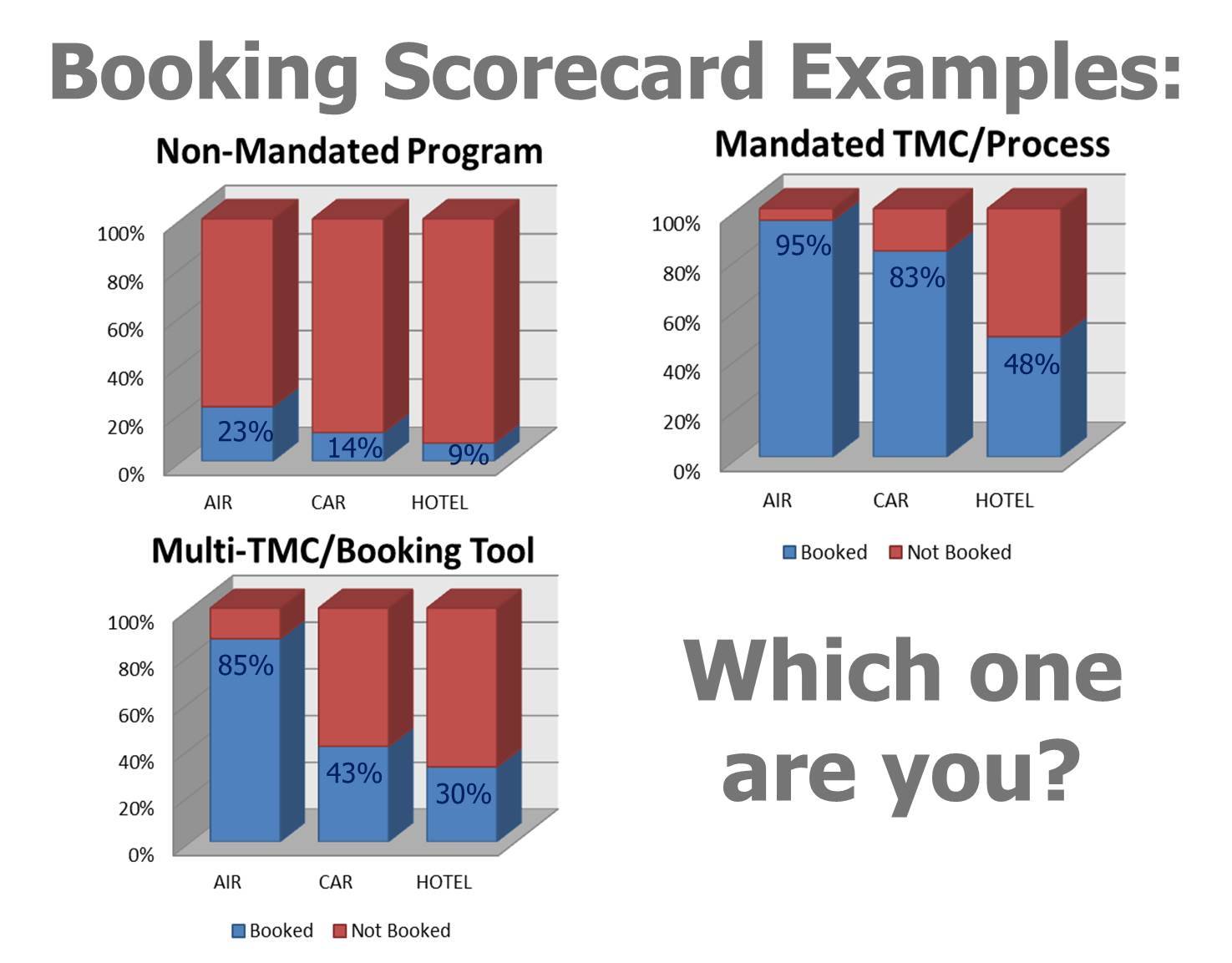 Booking_Scorecard